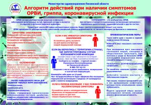 плакат Алгоритм действий при наличии симптомов ОРВИ, гриппа, коронавирусной инфекции